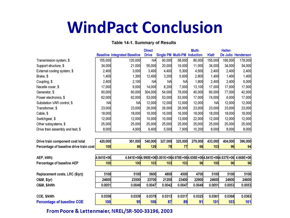 WindPact Conclusion From Poore & Lettenmaier, NREL/SR-500-33196, 2003