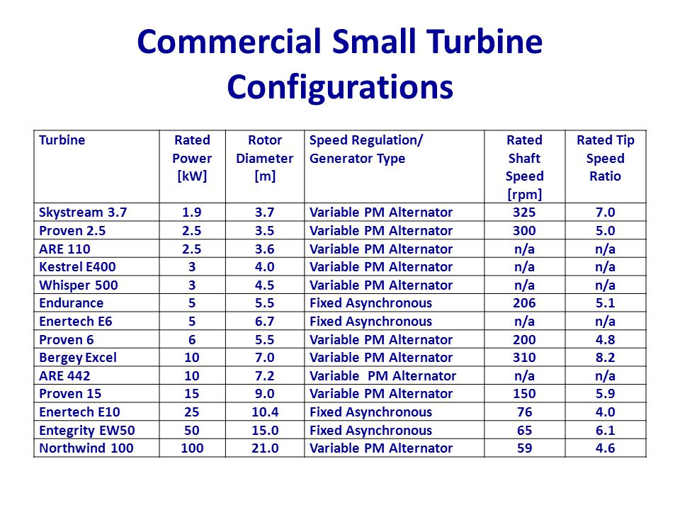 Commercial Small Turbine Configurations TurbineRated Power [kW] Rotor Diameter [m] Speed Regulation/ Generator Type Rated Shaft Speed [rpm] Rated Tip