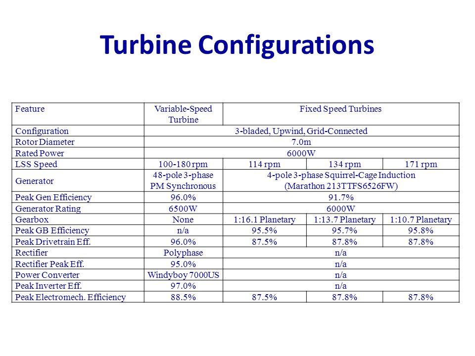 Turbine Configurations FeatureVariable-Speed Turbine Fixed Speed Turbines Configuration3-bladed, Upwind, Grid-Connected Rotor Diameter7.0m Rated Power