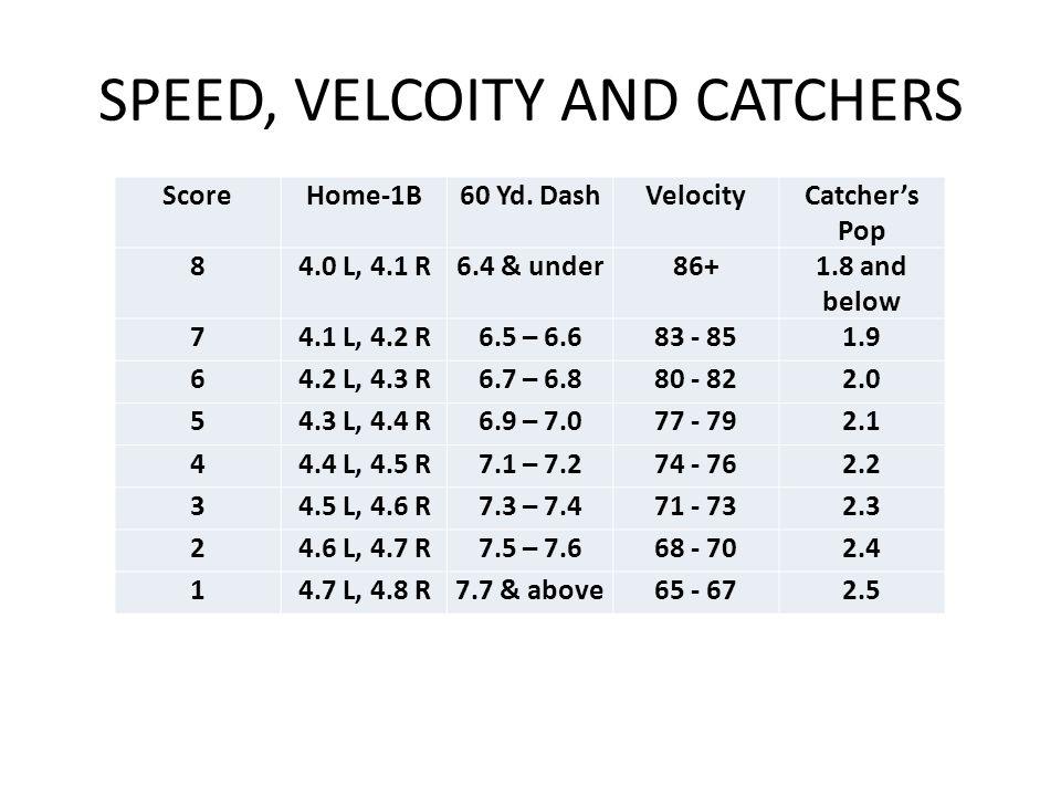 SPEED, VELCOITY AND CATCHERS ScoreHome-1B60 Yd. DashVelocityCatcher's Pop 84.0 L, 4.1 R6.4 & under86+1.8 and below 74.1 L, 4.2 R6.5 – 6.683 - 851.9 64