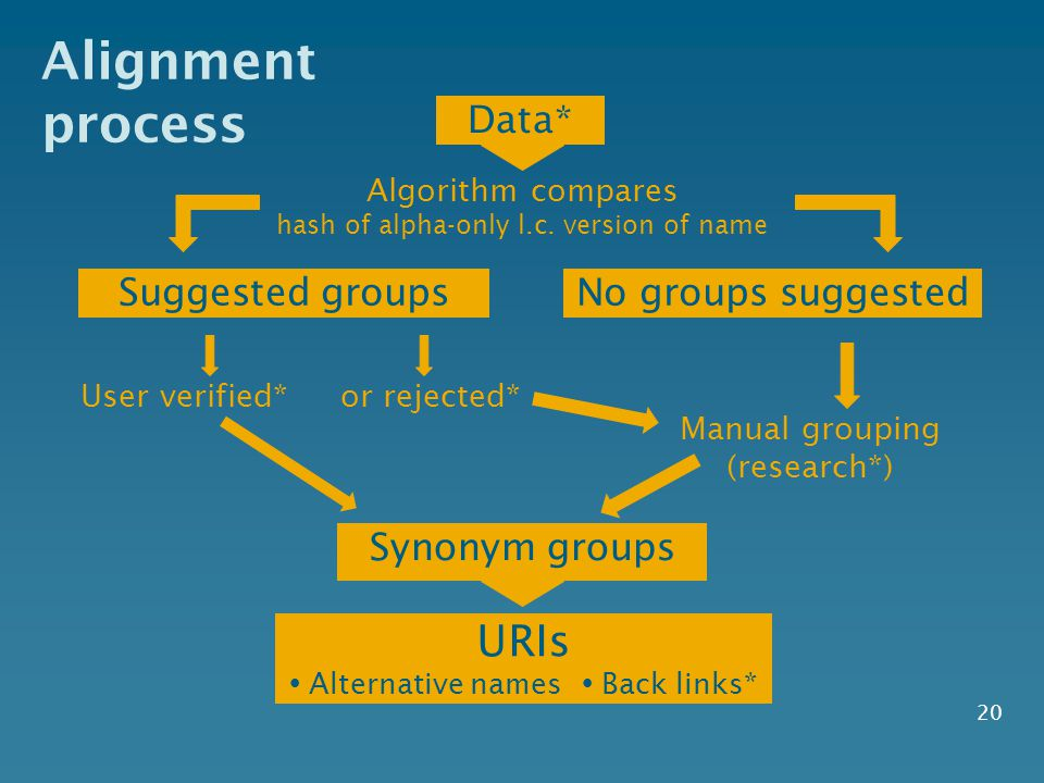 Alignment process Data* 20 Suggested groups Algorithm compares hash of alpha-only l.c. version of name No groups suggested User verified*or rejected*