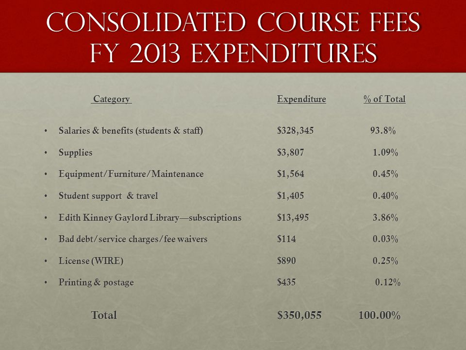 Proposed fee increases for FY 15 The Gaylord College is proposing two (2) increases to its student fee structure:The Gaylord College is proposing two (2) increases to its student fee structure: Technology Fee (9.1%)Technology Fee (9.1%) Consolidated Course Fee (9.1%)Consolidated Course Fee (9.1%) If approved, the new fees will be effective beginning with the 2014-2015 academic year.If approved, the new fees will be effective beginning with the 2014-2015 academic year.