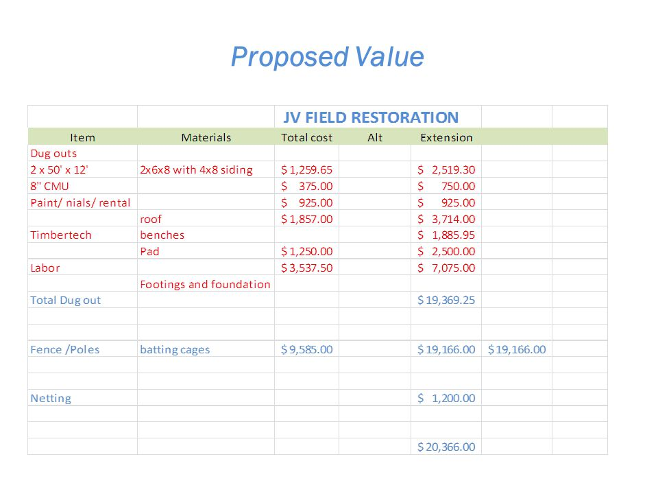 Proposed Value