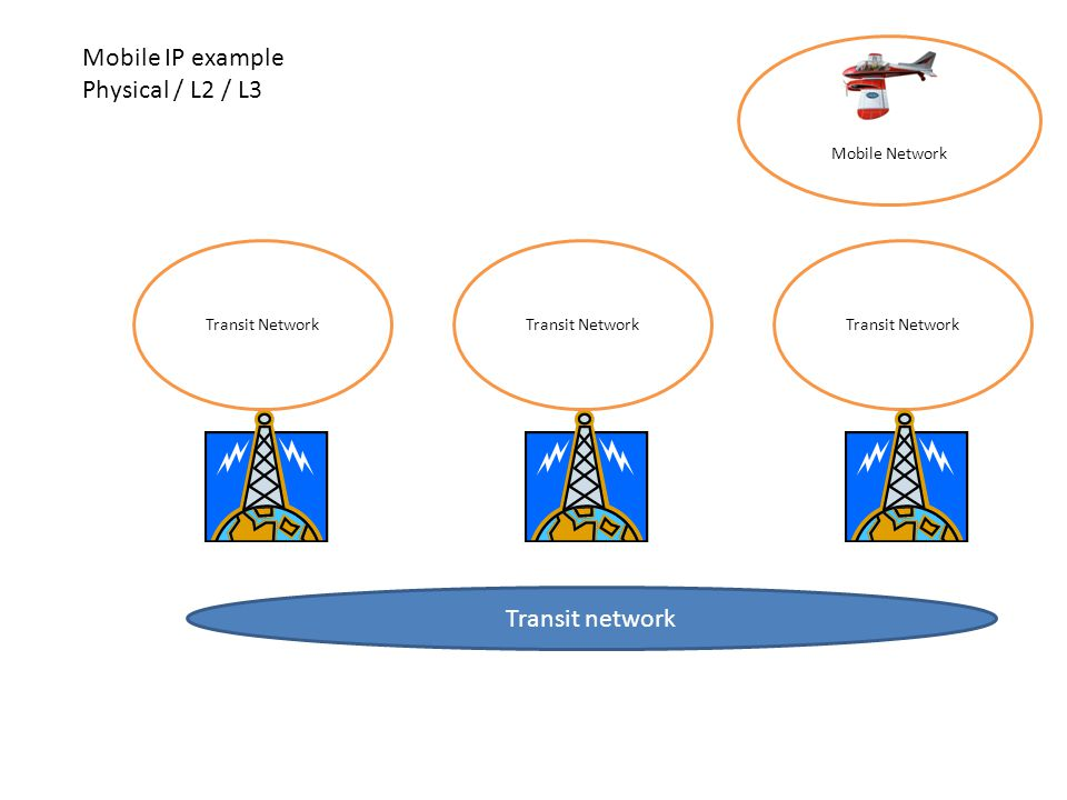 Transit Network Transit network Mobile Network Transit Network Mobile IP example Physical / L2 / L3