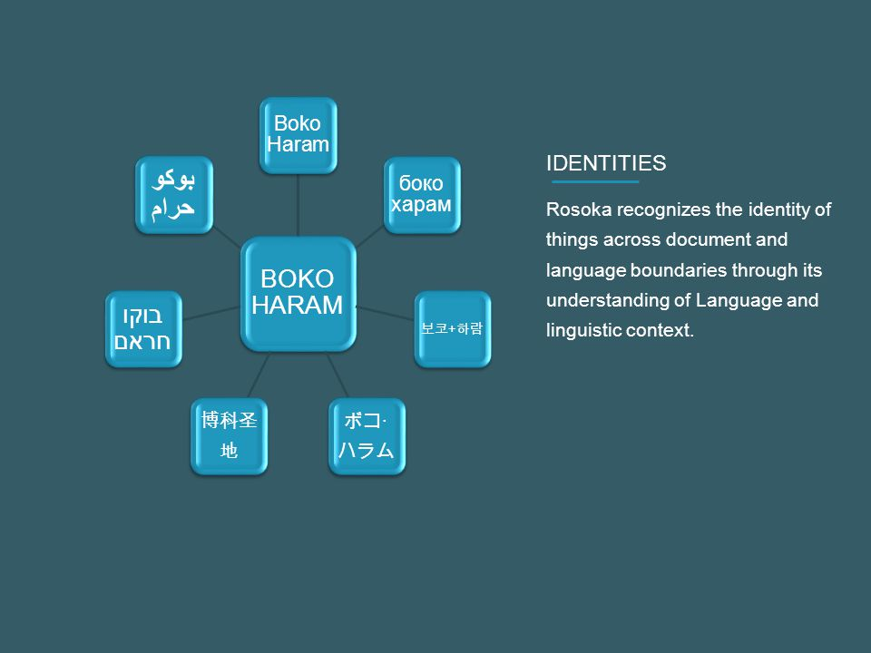 IDENTITIES Rosoka recognizes the identity of things across document and language boundaries through its understanding of Language and linguistic context.