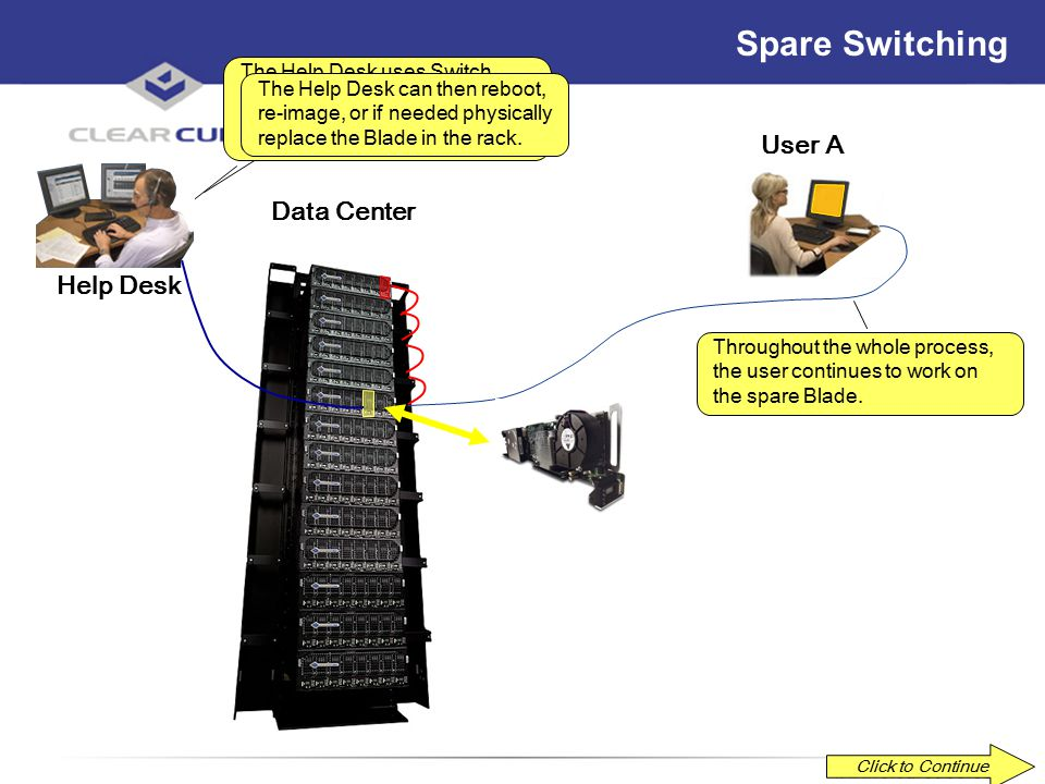 ClearCube Confidential Spare Switching Click to Continue Data Center User A Network The Help Desk uses ClearCube Data Failover to move User A's backed-up data and settings to the spare from a backup peer.