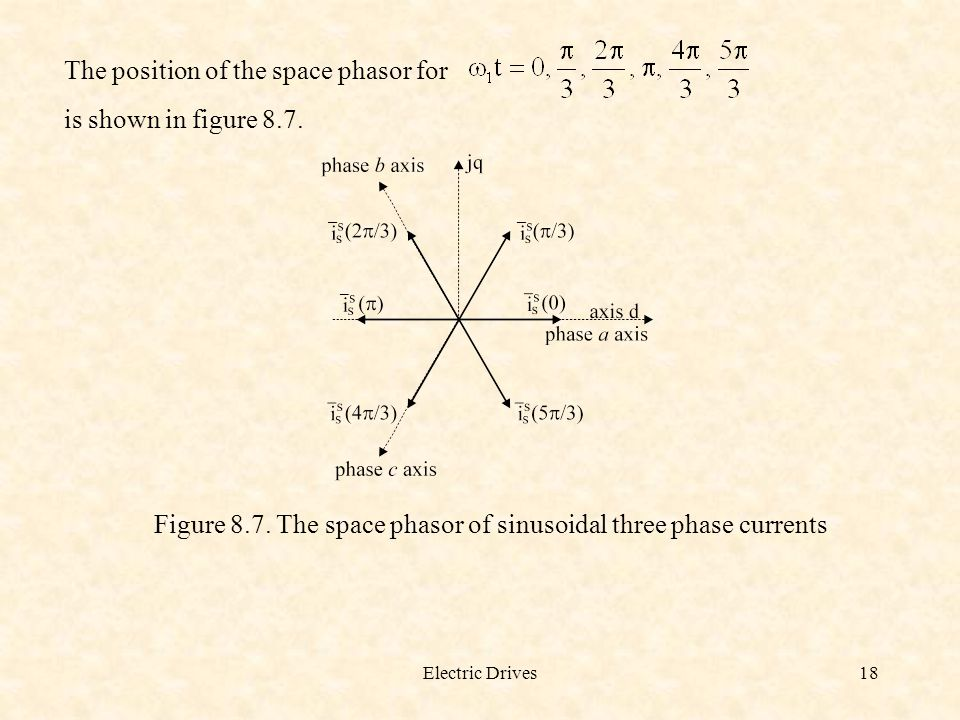 Electric Drives18 The position of the space phasor for is shown in figure 8.7. Figure 8.7. The space phasor of sinusoidal three phase currents
