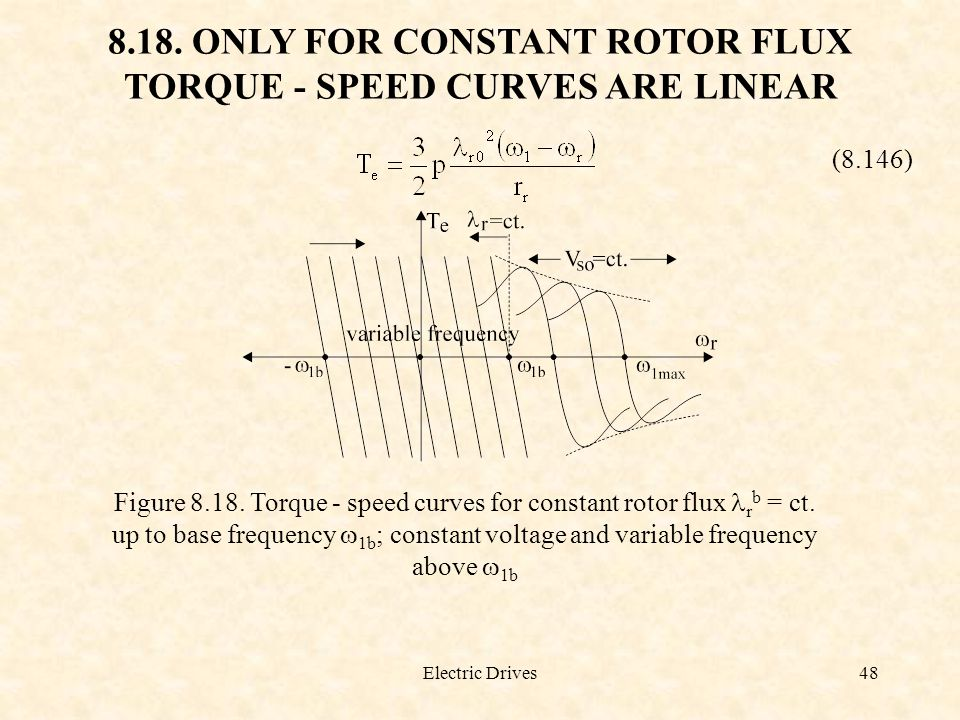 Electric Drives48 8.18. ONLY FOR CONSTANT ROTOR FLUX TORQUE - SPEED CURVES ARE LINEAR (8.146) Figure 8.18. Torque - speed curves for constant rotor fl