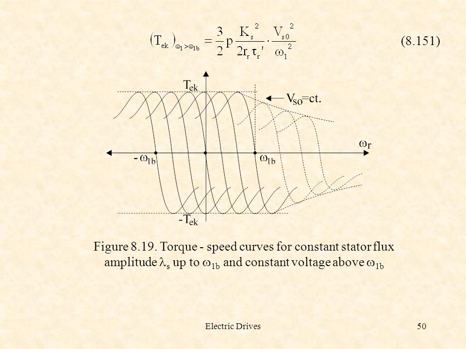 Electric Drives50 (8.151) Figure 8.19. Torque - speed curves for constant stator flux amplitude s up to  1b and constant voltage above  1b