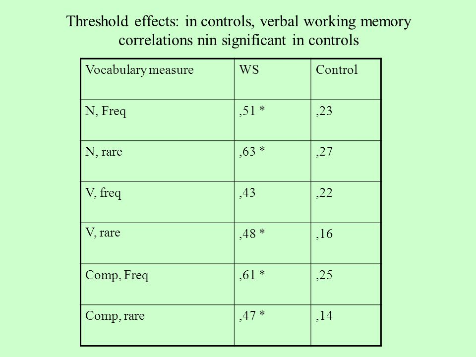Threshold effects: in controls, verbal working memory correlations nin significant in controls Vocabulary measureWSControl N, Freq,51 *,23 N, rare,63 *,27 V, freq,43,22 V, rare,48 *,16 Comp, Freq,61 *,25 Comp, rare,47 *,14