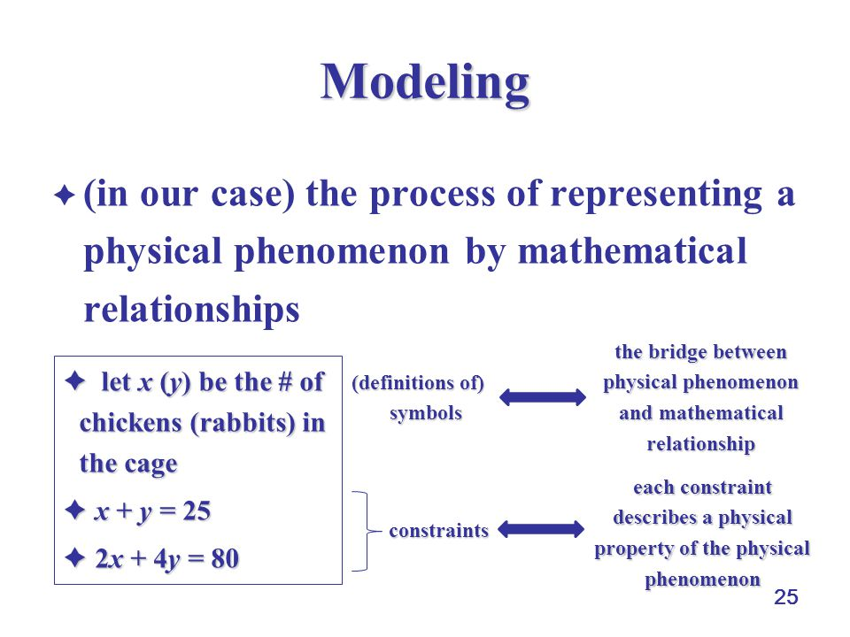 25 Modeling  (in our case) the process of representing a physical phenomenon by mathematical relationships  let x (y) be the # of chickens (rabbits) in the cage  x + y = 25  2x + 4y = 80 (definitions of) symbols the bridge between physical phenomenon and mathematical relationship constraints each constraint describes a physical property of the physical phenomenon