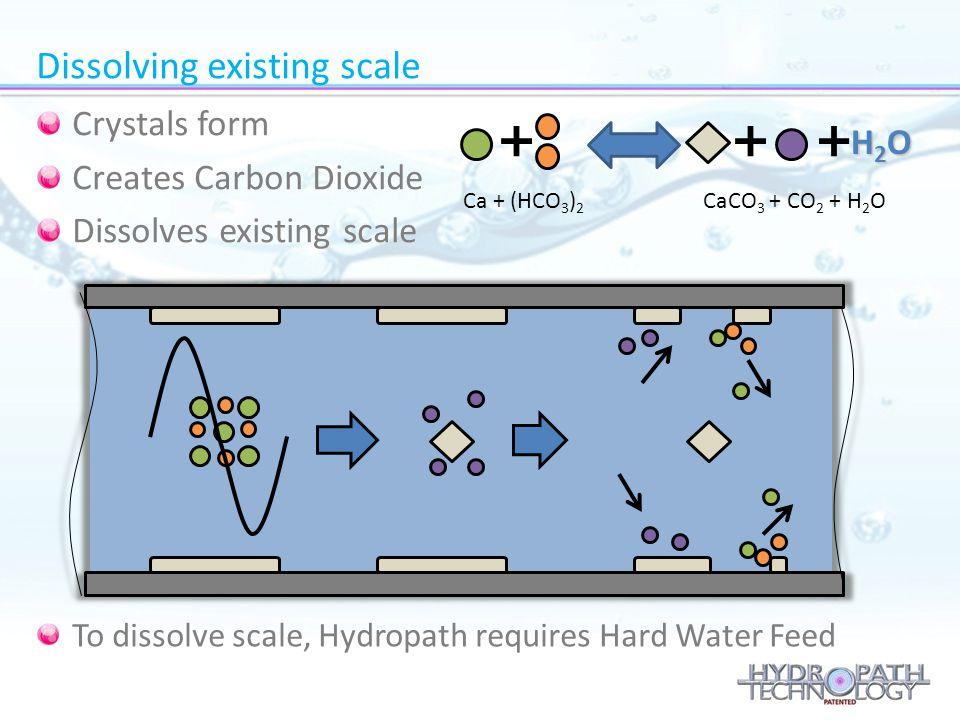 Dissolving existing scale H2OH2OH2OH2O Ca + (HCO 3 ) 2 CaCO 3 + CO 2 + H 2 O Crystals form Creates Carbon Dioxide Dissolves existing scale To dissolve