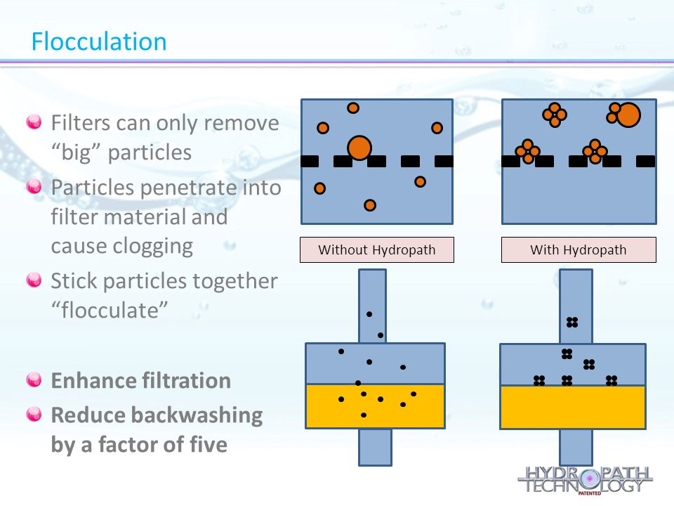 """Filters can only remove """"big"""" particles Particles penetrate into filter material and cause clogging Stick particles together """"flocculate"""" Enhance filt"""