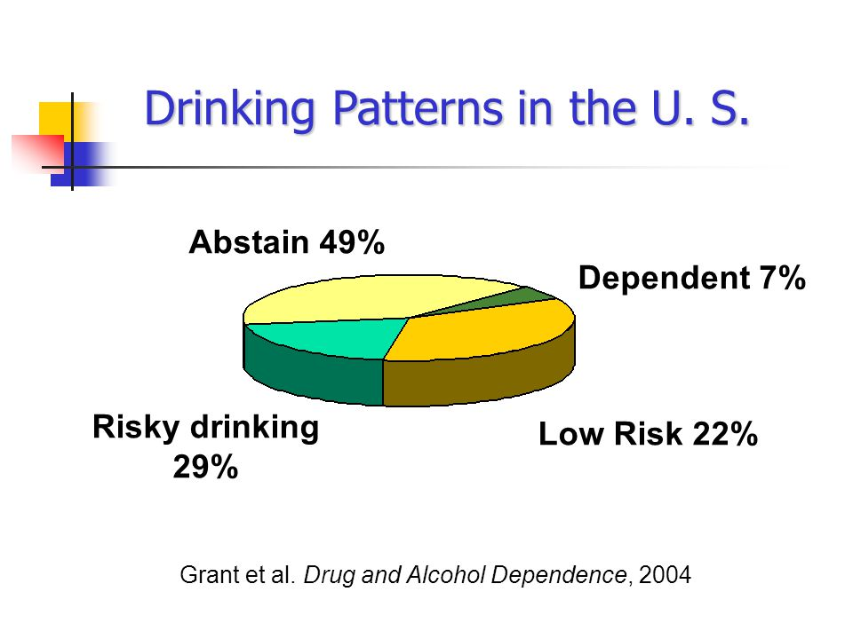 Drinking Patterns in the U. S. Dependent 7% Risky drinking 29% Grant et al.