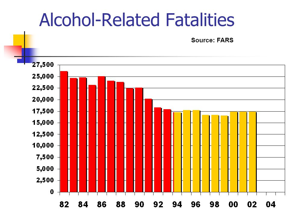 Alcohol-Related Fatalities Source: FARS
