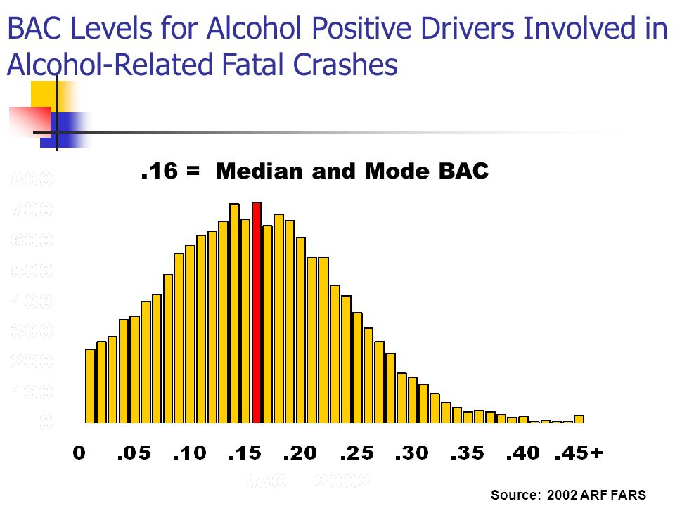 BAC Levels for Alcohol Positive Drivers Involved in Alcohol-Related Fatal Crashes Source: 2002 ARF FARS.16 = Median and Mode BAC