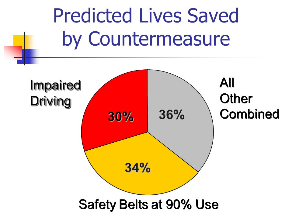 All Other Combined All Other Combined Safety Belts at 90% Use Impaired Driving Predicted Lives Saved by Countermeasure 30% 34% 36%