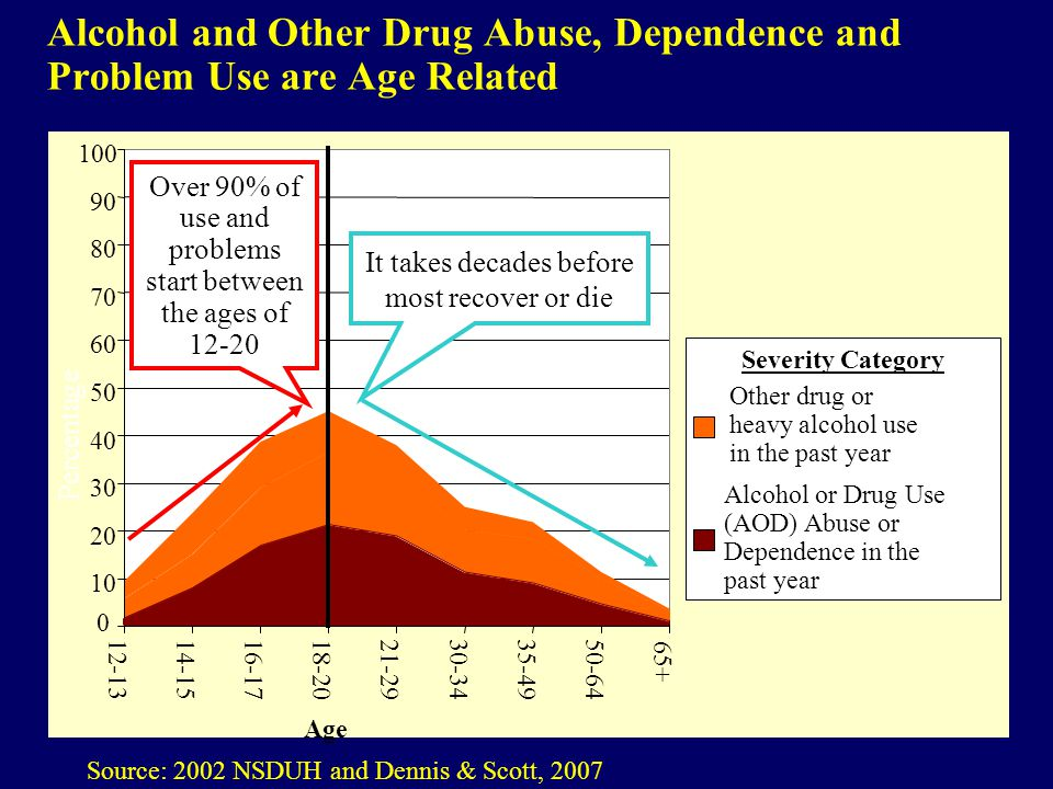 Alcohol and Other Drug Abuse, Dependence and Problem Use are Age Related Source: 2002 NSDUH and Dennis & Scott, 2007 0 10 20 30 40 50 60 70 80 90 100 12-1314-1516-1718-2021-2930-3435-4950-64 65+ Other drug or heavy alcohol use in the past year Alcohol or Drug Use (AOD) Abuse or Dependence in the past year Age Severity Category Over 90% of use and problems start between the ages of 12-20 It takes decades before most recover or die Percentage