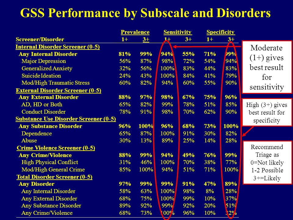 GSS Performance by Subscale and Disorders Prevalence Sensitivity Specificity Screener/Disorder 1+ 3+ 1+ 3+ 1+ 3+ Internal Disorder Screener (0-5) Any Internal Disorder 81% 99% 94% 55% 71% 99% Major Depression 56% 87% 98% 72% 54% 94% Generalized Anxiety 32% 56% 100% 83% 44% 83% SuicideIdeation 24% 43% 100% 84% 41% 79% Mod/High Traumatic Stress 60% 82% 94% 60% 55% 90% External Disorder Screener (0-5) Any External Disorder 88% 97% 98% 67% 75% 96% AD, HD or Both 65% 82% 99% 78% 51% 85% Conduct Disorder 78% 91% 98% 70% 62% 90% Substance Use Disorder Screener (0-5) Any Substance Disorder 96% 100% 96% 68% 73% 100% Dependence 65% 87% 100% 91% 30% 82% Abuse 30% 13% 89% 25% 14% 28% Crime Violence Screener (0-5) Any Crime/Violence 88% 99% 94% 49% 76% 99% High Physical Conflict 31% 46% 100% 70% 38% 77% Mod/High General Crime 85% 100% 94% 51% 71% 100% Total Disorder Screener (0-5) Any Disorder 97% 99% 91% 47% 89% Any Internal Disorder 58% 63% 100% 98% 8% 28% Any External Disorder 68% 75% 100% 99% 10% 37% Any Substance Disorder 89% 92% 99% 92% 20% 51% Any Crime/Violence 68% 73% 100% 96% 10% 32% Recommend Triage as 0=Not likely 1-2 Possible 3+=Likely Moderate (1+) gives best result for sensitivity High (3+) gives best result for specificity