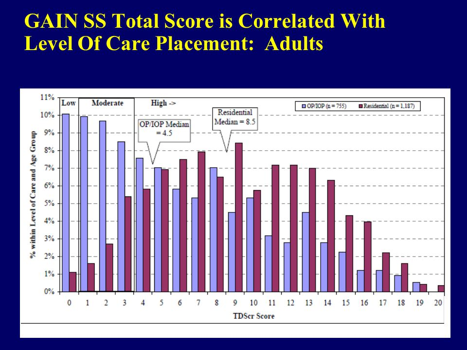 GAIN SS Total Score is Correlated With Level Of Care Placement: Adults