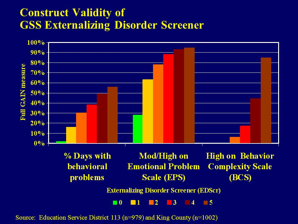 Construct Validity of GSS Externalizing Disorder Screener Source: Education Service District 113 (n=979) and King County (n=1002)
