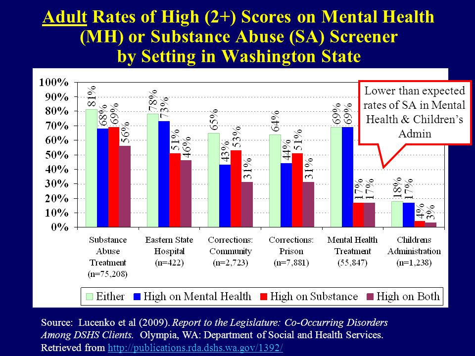 Adult Rates of High (2+) Scores on Mental Health (MH) or Substance Abuse (SA) Screener by Setting in Washington State Source: Lucenko et al (2009).