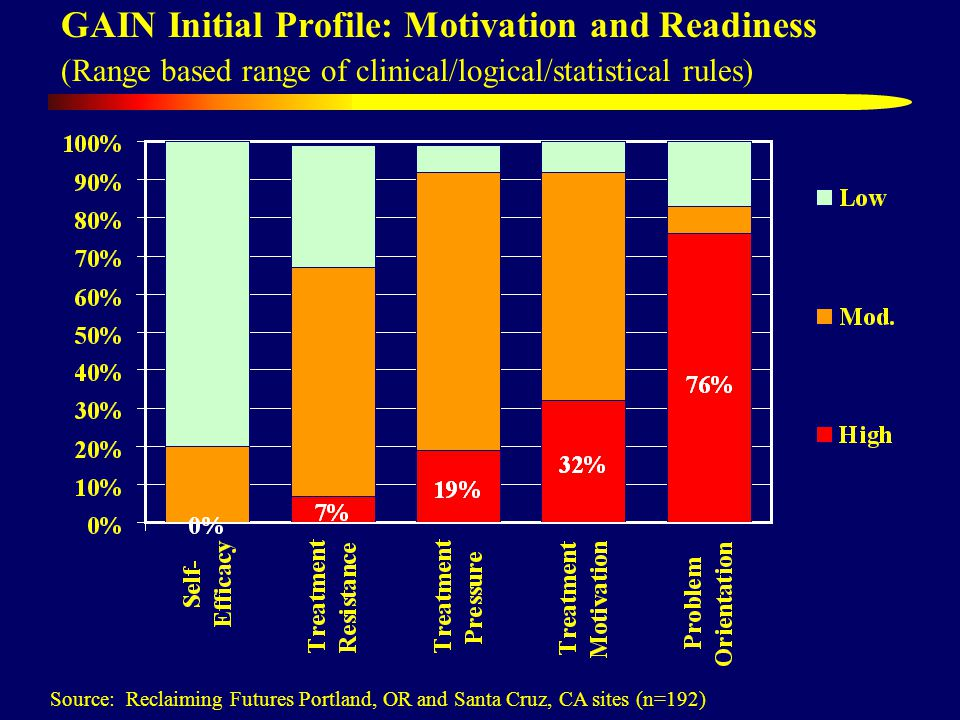 GAIN Initial Profile: Motivation and Readiness (Range based range of clinical/logical/statistical rules) Source: Reclaiming Futures Portland, OR and Santa Cruz, CA sites (n=192)
