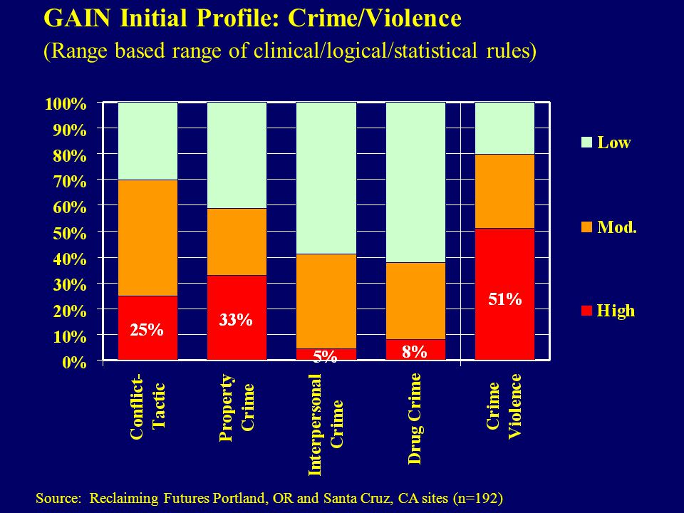 GAIN Initial Profile: Crime/Violence (Range based range of clinical/logical/statistical rules) Source: Reclaiming Futures Portland, OR and Santa Cruz, CA sites (n=192)