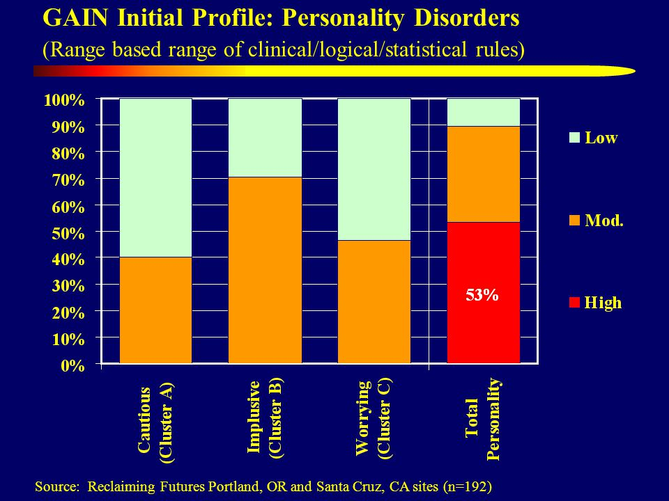 GAIN Initial Profile: Personality Disorders (Range based range of clinical/logical/statistical rules) Source: Reclaiming Futures Portland, OR and Santa Cruz, CA sites (n=192)