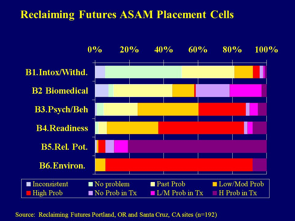 Reclaiming Futures ASAM Placement Cells Source: Reclaiming Futures Portland, OR and Santa Cruz, CA sites (n=192)