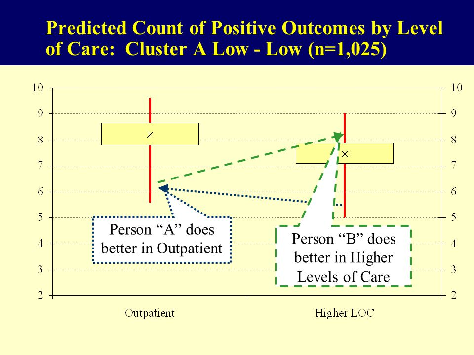 Predicted Count of Positive Outcomes by Level of Care: Cluster A Low - Low (n=1,025) Person A does better in Outpatient Person B does better in Higher Levels of Care