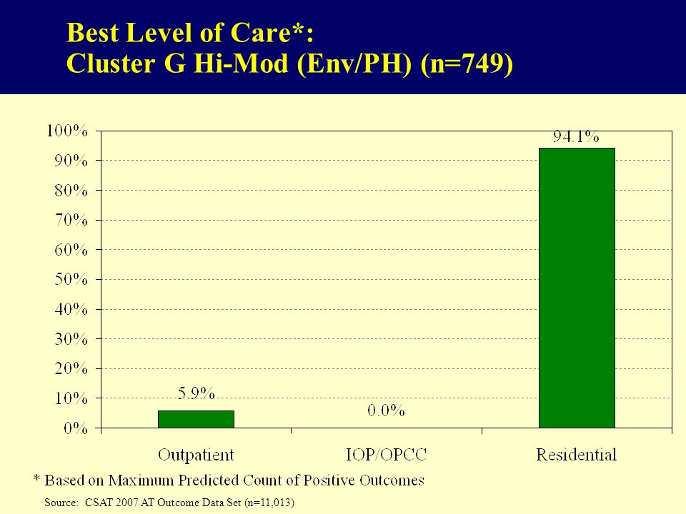 Best Level of Care*: Cluster G Hi-Mod (Env/PH) (n=749) Source: CSAT 2007 AT Outcome Data Set (n=11,013)