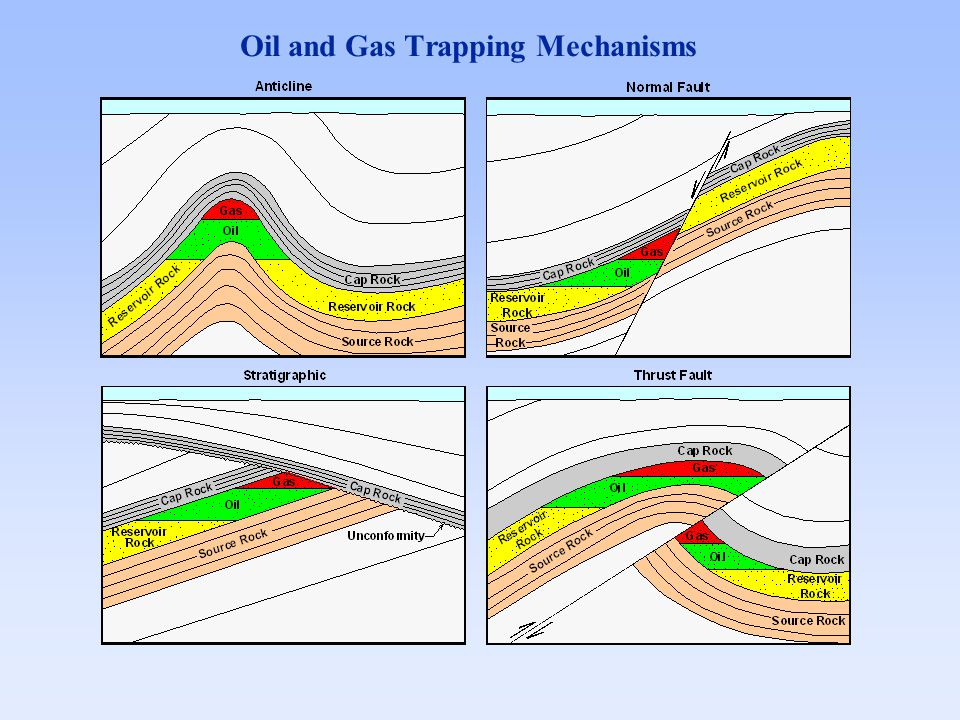 Oil and Gas Trapping Mechanisms