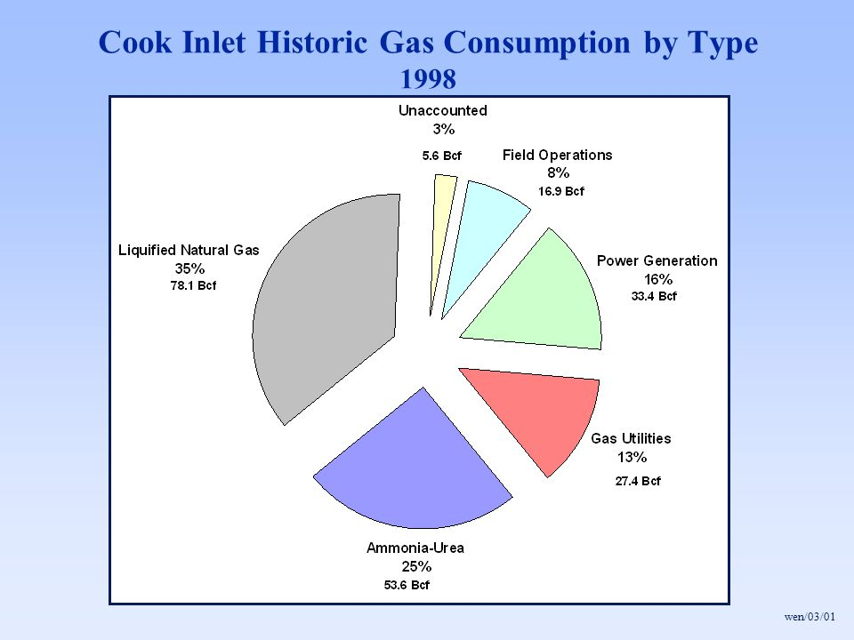 Cook Inlet Historic Gas Consumption by Type 1998 wen/03/01