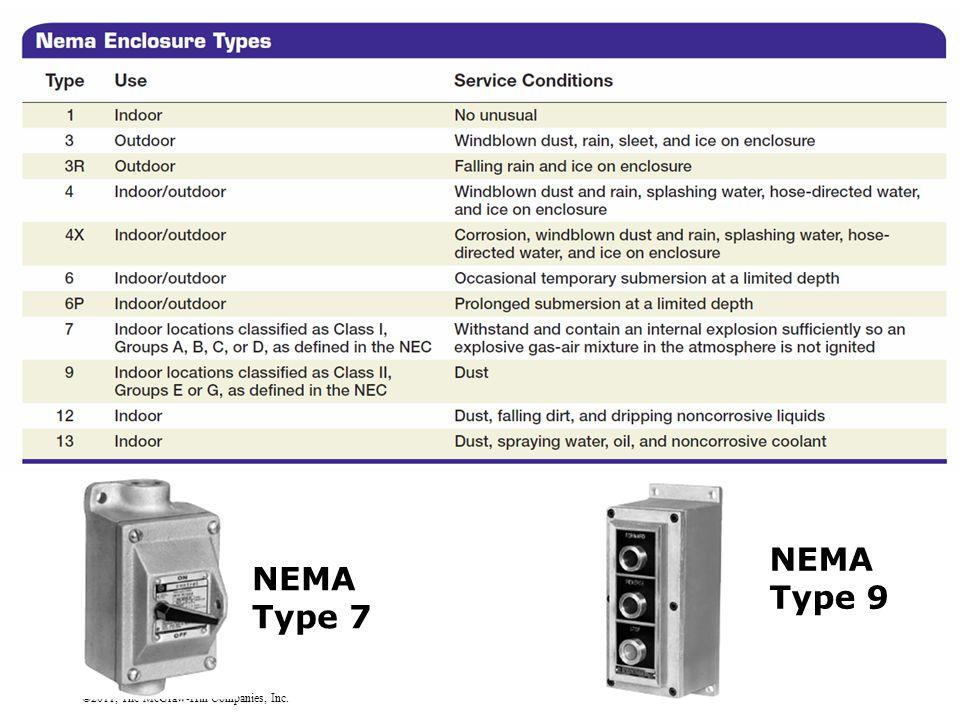 ©2011, The McGraw-Hill Companies, Inc. NEMA Type 7 NEMA Type 9