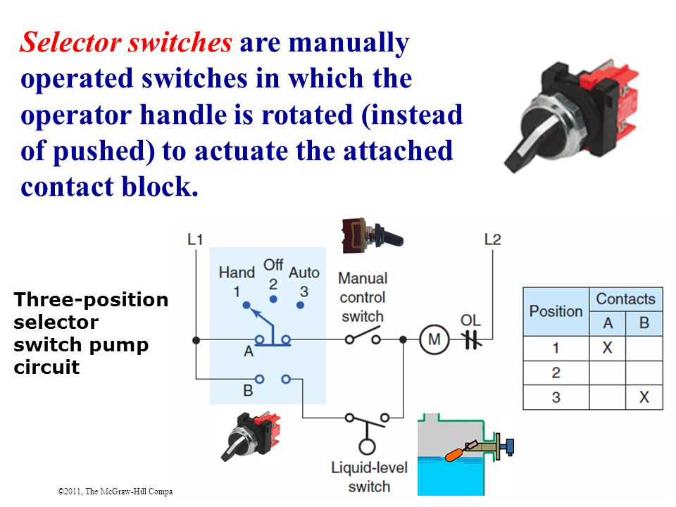 ©2011, The McGraw-Hill Companies, Inc. Selector switches are manually operated switches in which the operator handle is rotated (instead of pushed) to