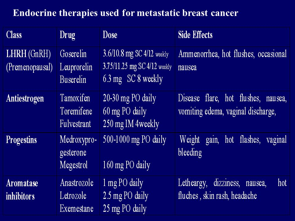Endocrine therapies used for metastatic breast cancer