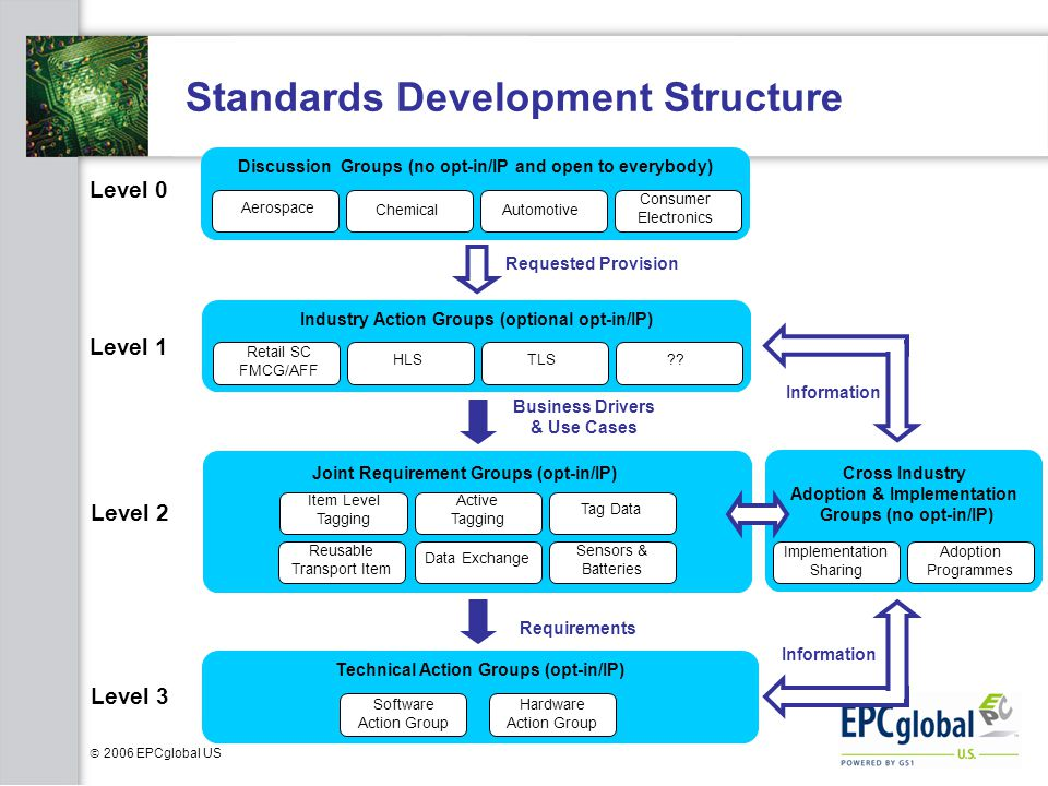  2006 EPCglobal US Standards Development Structure Industry Action Groups (optional opt-in/IP) Retail SC FMCG/AFF HLSTLS .