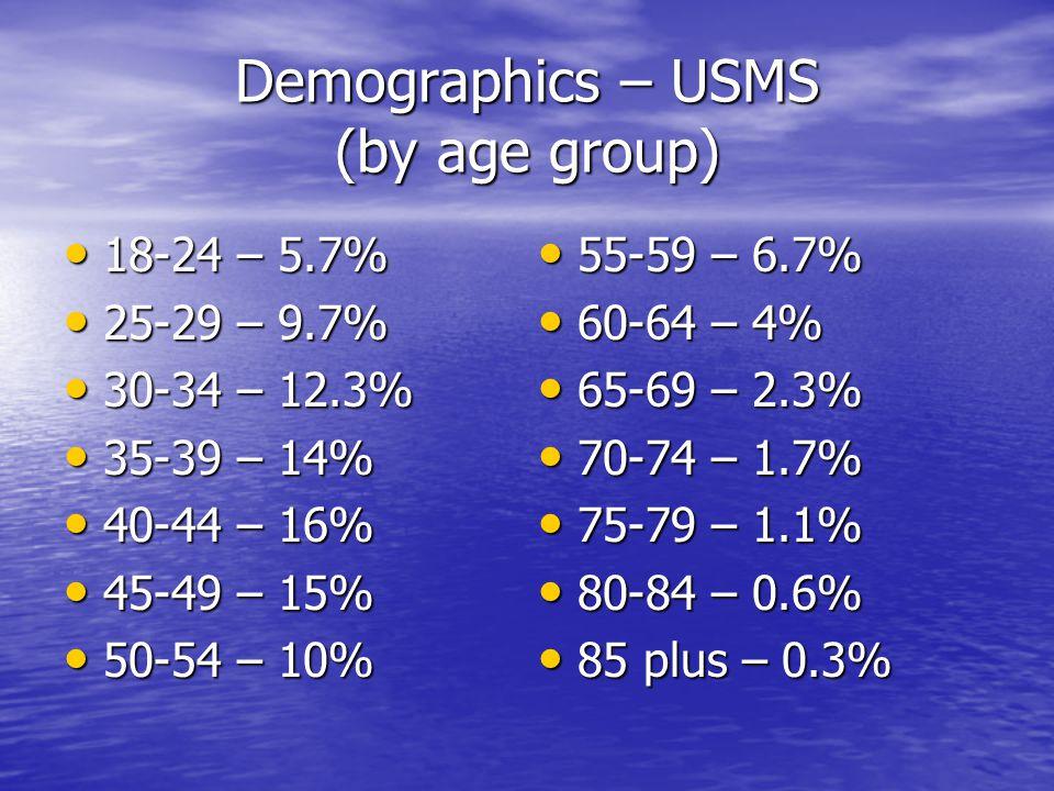 Demographics – USMS (by age group) 18-24 – 5.7% 18-24 – 5.7% 25-29 – 9.7% 25-29 – 9.7% 30-34 – 12.3% 30-34 – 12.3% 35-39 – 14% 35-39 – 14% 40-44 – 16% 40-44 – 16% 45-49 – 15% 45-49 – 15% 50-54 – 10% 50-54 – 10% 55-59 – 6.7% 55-59 – 6.7% 60-64 – 4% 60-64 – 4% 65-69 – 2.3% 65-69 – 2.3% 70-74 – 1.7% 70-74 – 1.7% 75-79 – 1.1% 75-79 – 1.1% 80-84 – 0.6% 80-84 – 0.6% 85 plus – 0.3% 85 plus – 0.3%