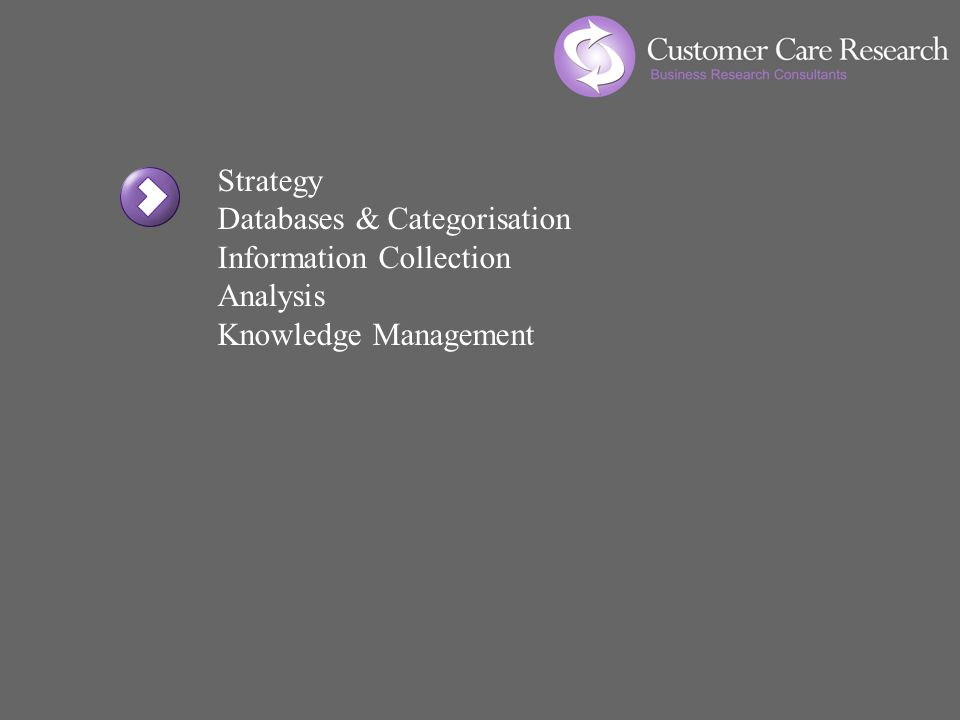Strategy Databases & Categorisation Information Collection Analysis Knowledge Management