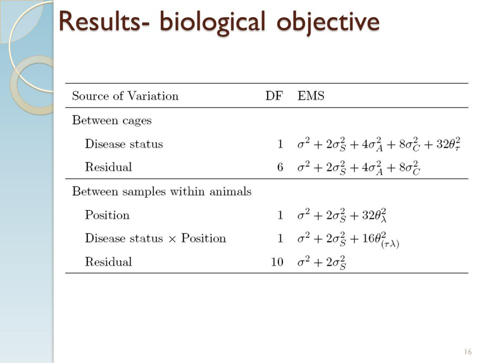 Results- biological objective 16
