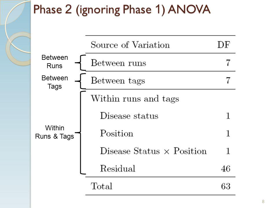 Phase 2 (ignoring Phase 1 ) ANOVA Between Runs Between Tags Within Runs & Tags 8