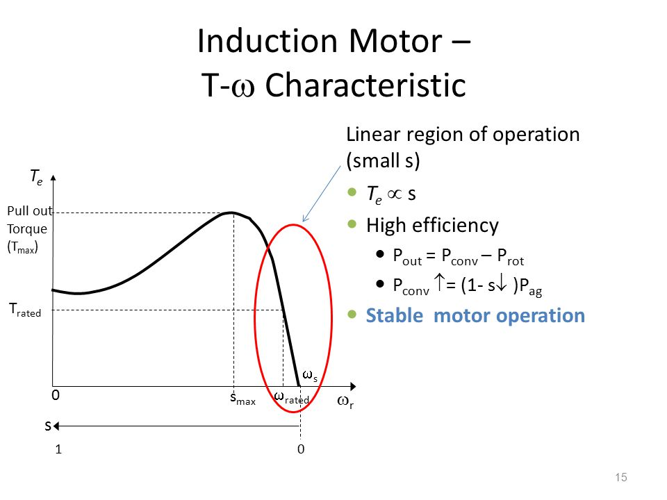 Induction Motor – T-  Characteristic Linear region of operation (small s) T e  s High efficiency P out = P conv – P rot P conv  = (1- s  )P ag Sta