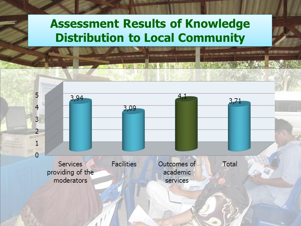 Assessment Results of Knowledge Distribution to Local Community