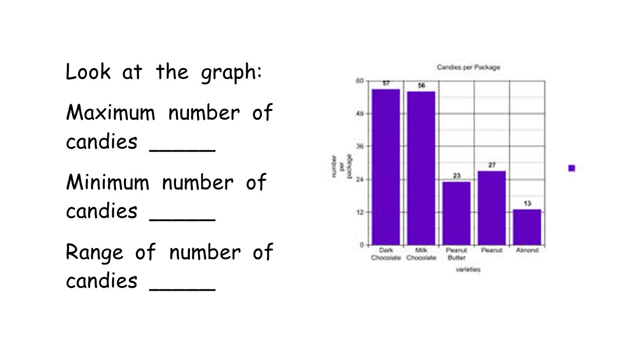 Look at the graph: Maximum number of candies _____ Minimum number of candies _____ Range of number of candies _____