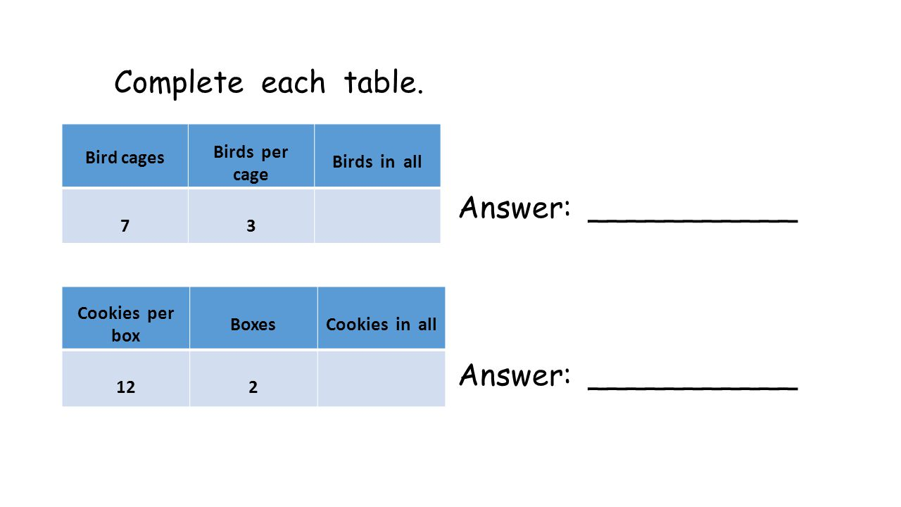 Complete each table. Answer: ___________ Bird cages Birds per cage Birds in all 73 Cookies per box BoxesCookies in all 122
