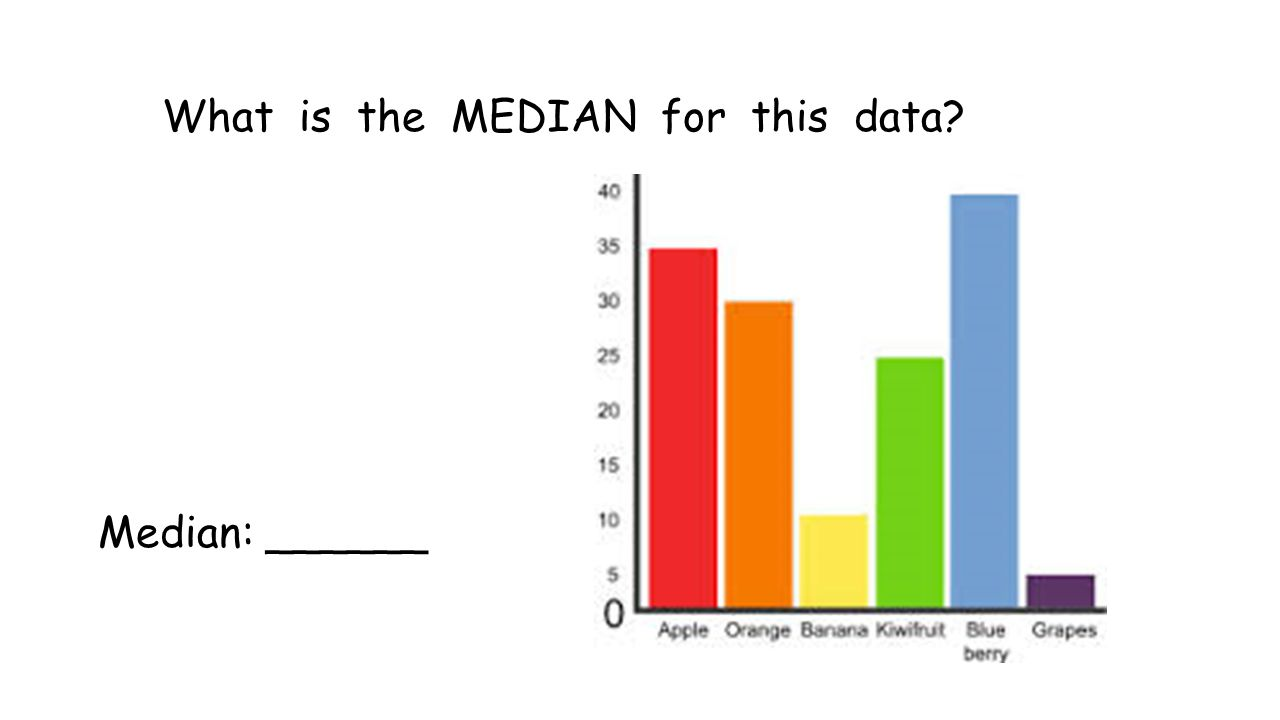 What is the MEDIAN for this data? Median: ______