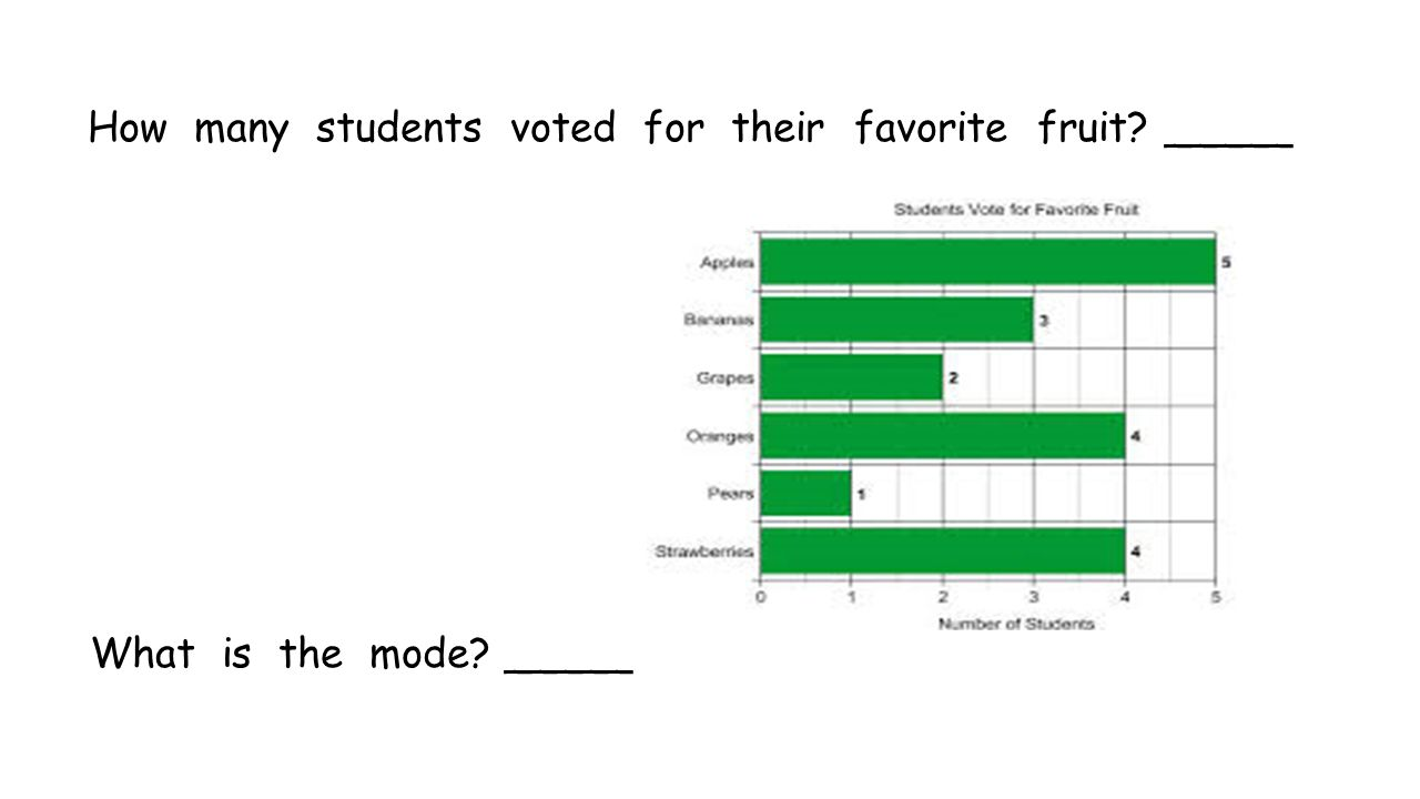 How many students voted for their favorite fruit _____ What is the mode _____