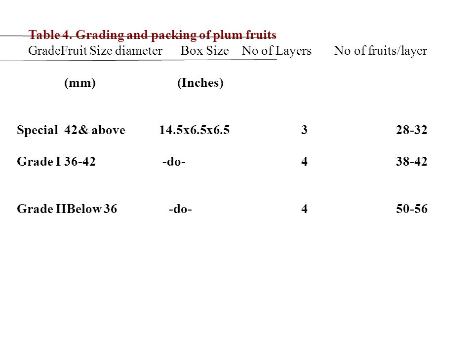 Table 4. Grading and packing of plum fruits GradeFruit Size diameter Box Size No of Layers No of fruits/layer (mm) (Inches) Special42& above 14.5x6.5x