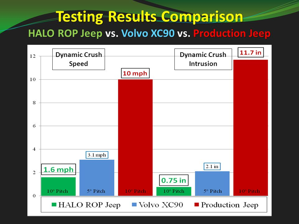 Testing Results Comparison HALO ROP Jeep vs. Volvo XC90 vs.